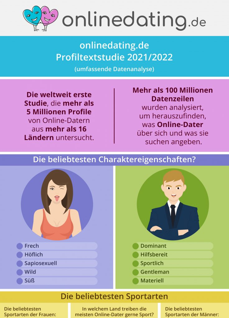 online dating i långelanda)