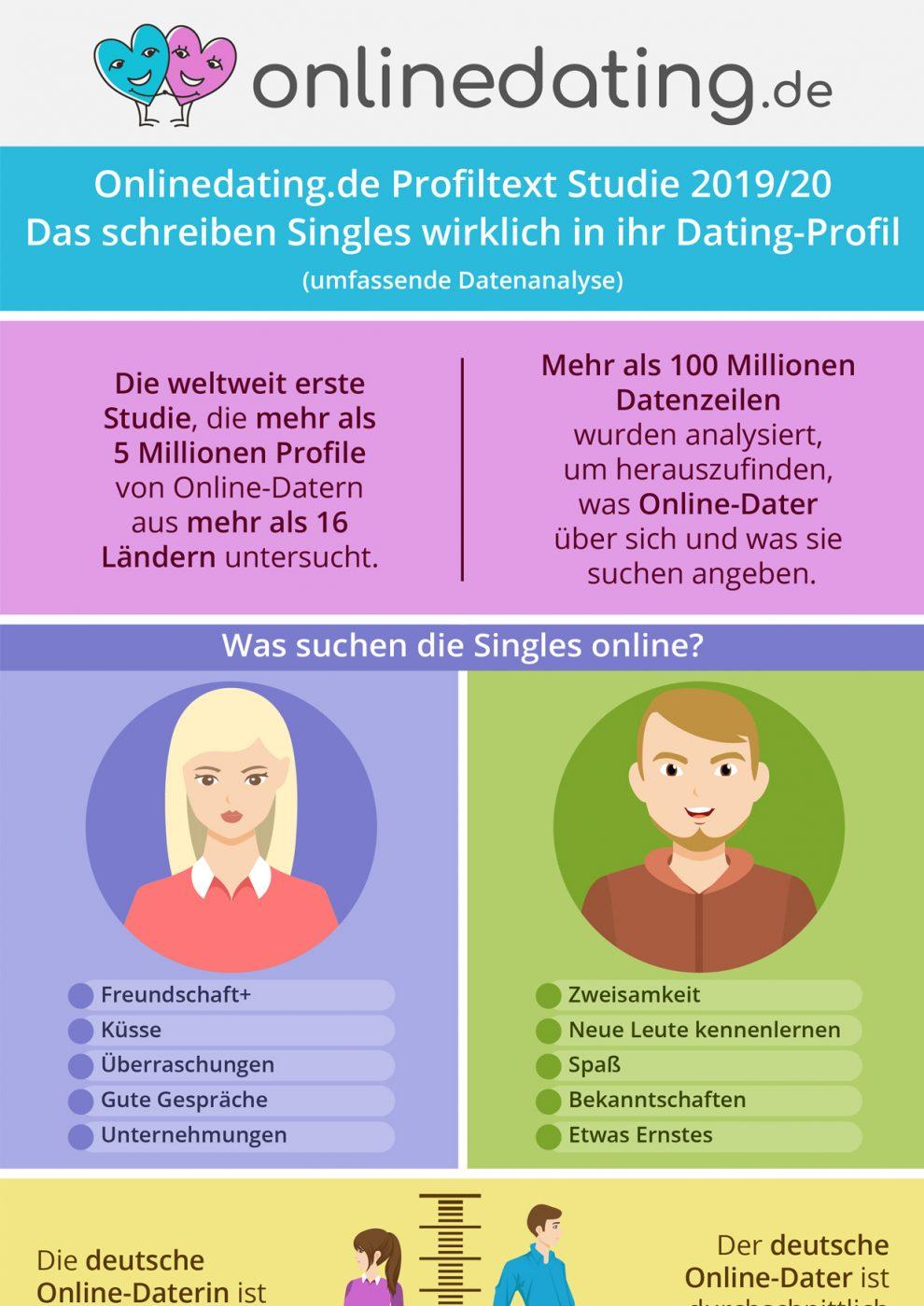 Datingborse kostenlos